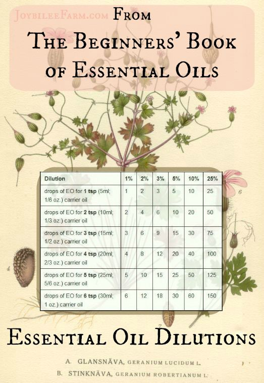 Essential Oil Dilutions